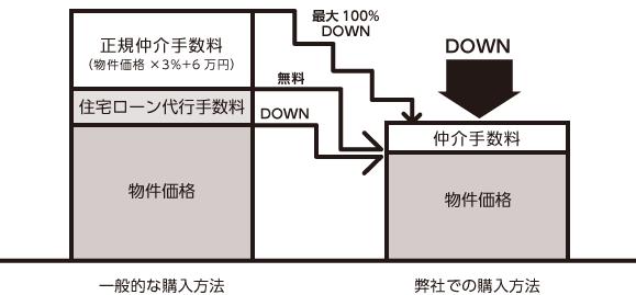 中古マンション購入仲介手数料が無料または割引の図表